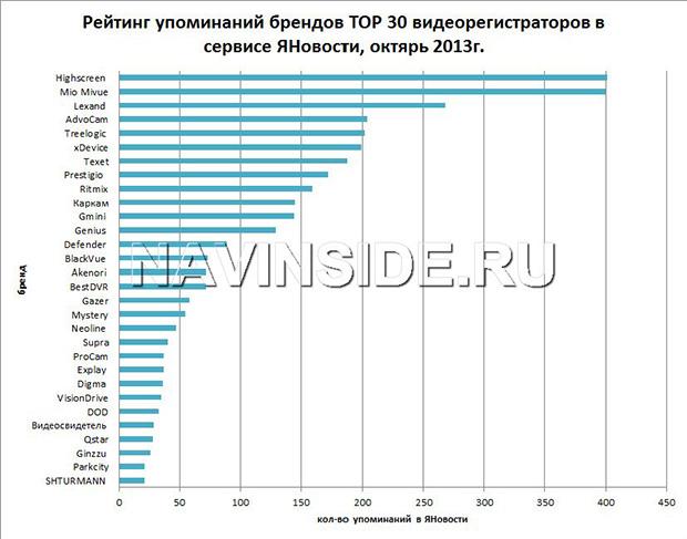 top_30_brendov_videoregistratorov_yanews_10_2013