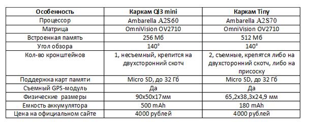 Каркам tiny и Каркам Ql3 mini сравнение